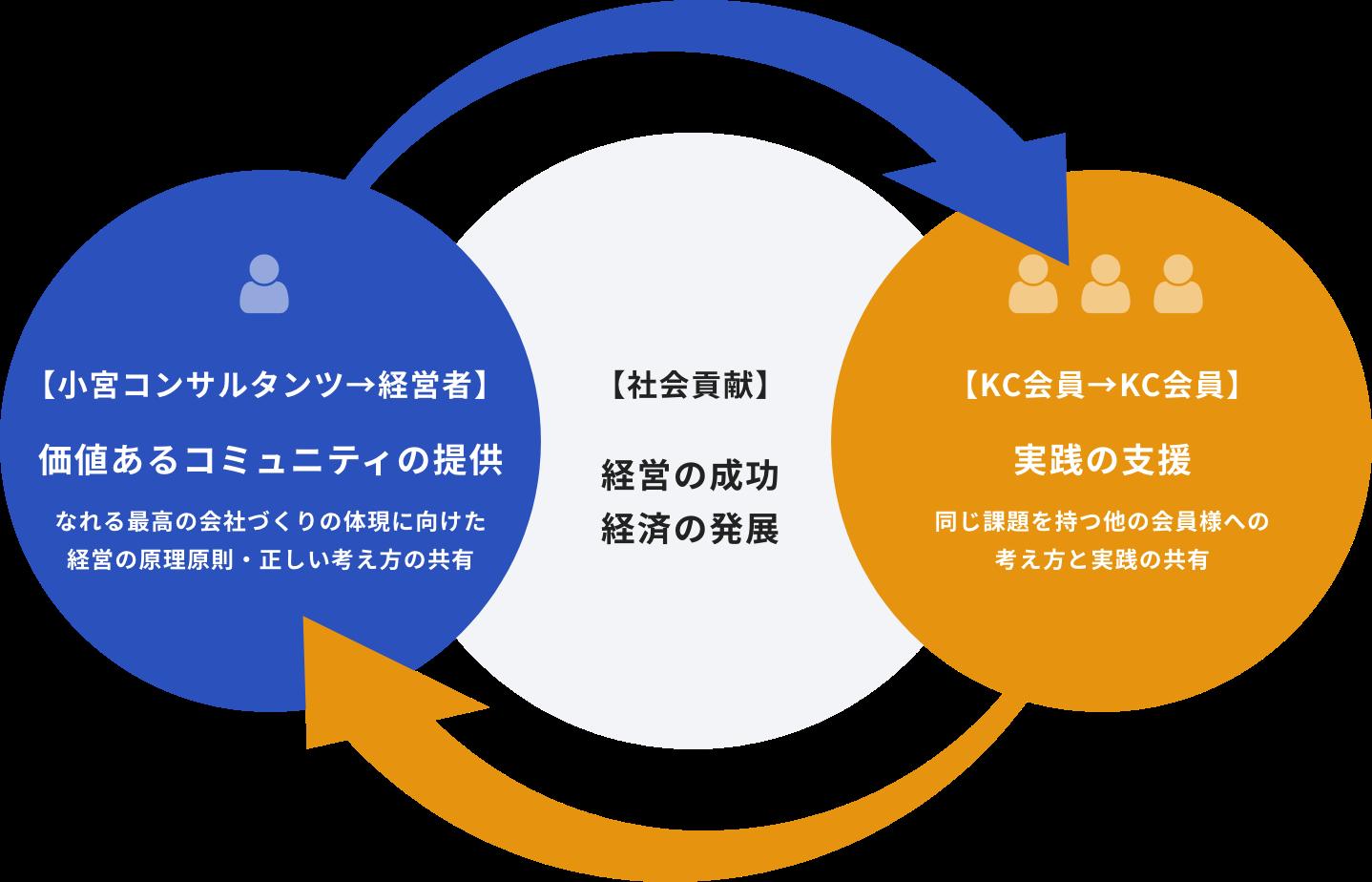 KCの生態系の図